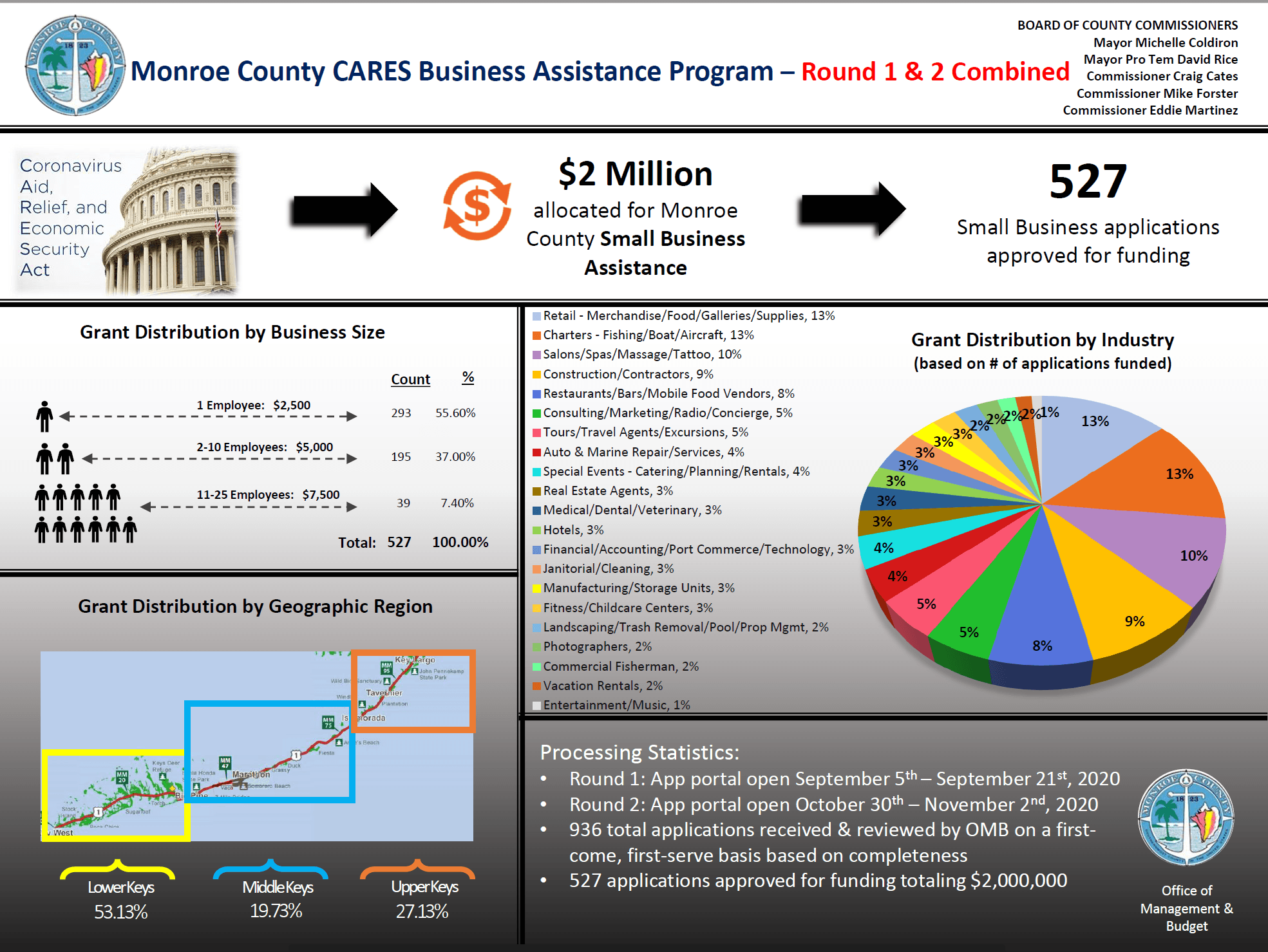 Infographic of Round 1 and 2 of the Business Cares Act funding grant allocations